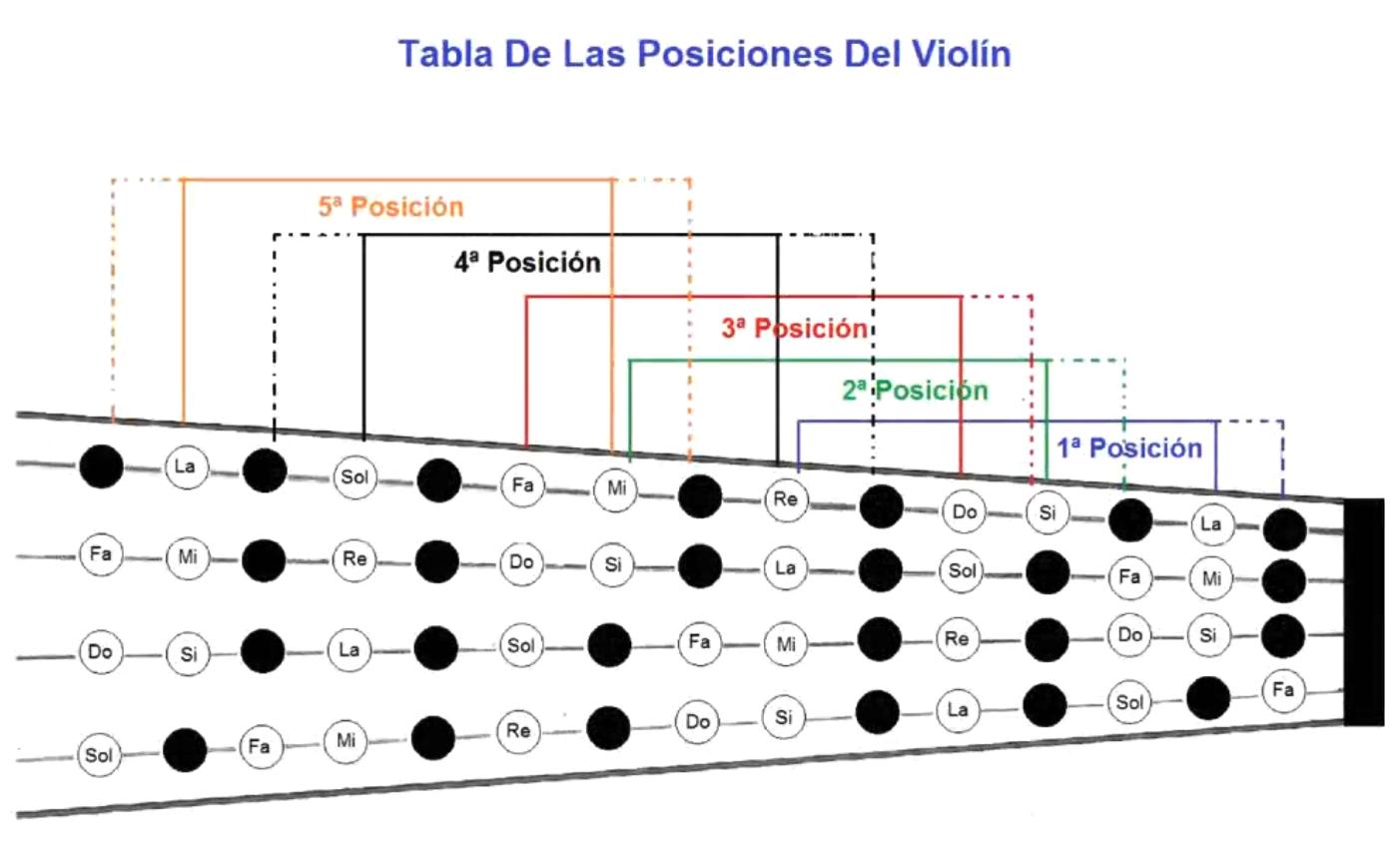 tabla 5 posiciones